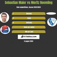 Sebastian Maier vs Moritz Roemling h2h player stats