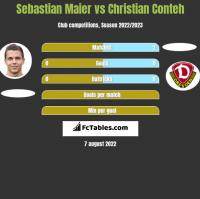 Sebastian Maier vs Christian Conteh h2h player stats
