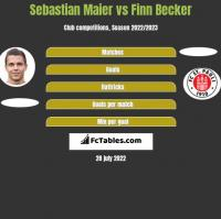 Sebastian Maier vs Finn Becker h2h player stats
