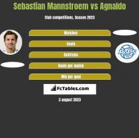 Sebastian Mannstroem vs Agnaldo h2h player stats