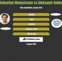 Sebastian Mannstroem vs Aleksandr Kokko h2h player stats