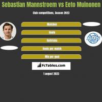 Sebastian Mannstroem vs Eeto Muinonen h2h player stats