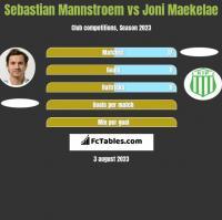 Sebastian Mannstroem vs Joni Maekelae h2h player stats
