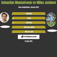 Sebastian Mannstroem vs Milos Josimov h2h player stats