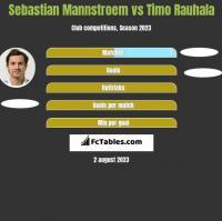 Sebastian Mannstroem vs Timo Rauhala h2h player stats