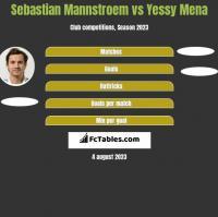 Sebastian Mannstroem vs Yessy Mena h2h player stats