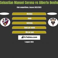 Sebastian Manuel Corona vs Alberto Benito h2h player stats