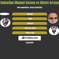 Sebastian Manuel Corona vs Alvaro Arroyo h2h player stats