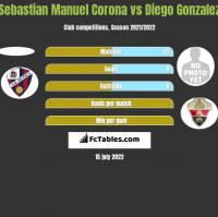 Sebastian Manuel Corona vs Diego Gonzalez h2h player stats