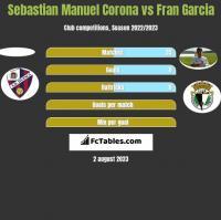 Sebastian Manuel Corona vs Fran Garcia h2h player stats