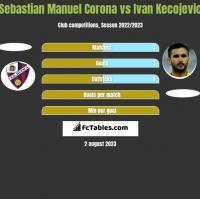 Sebastian Manuel Corona vs Ivan Kecojevic h2h player stats