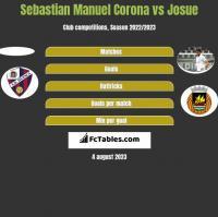 Sebastian Manuel Corona vs Josue h2h player stats