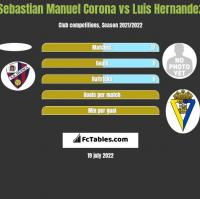 Sebastian Manuel Corona vs Luis Hernandez h2h player stats