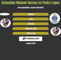 Sebastian Manuel Corona vs Pedro Lopez h2h player stats