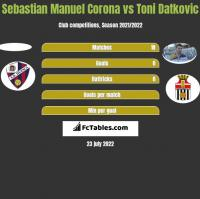 Sebastian Manuel Corona vs Toni Datkovic h2h player stats
