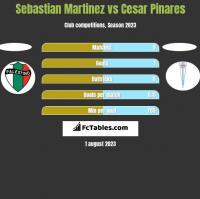 Sebastian Martinez vs Cesar Pinares h2h player stats