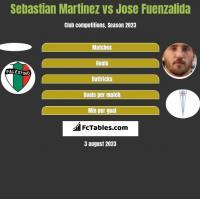 Sebastian Martinez vs Jose Fuenzalida h2h player stats