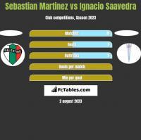 Sebastian Martinez vs Ignacio Saavedra h2h player stats