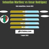 Sebastian Martinez vs Cesar Rodriguez h2h player stats