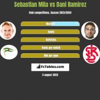 Sebastian Mila vs Dani Ramirez h2h player stats