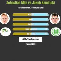 Sebastian Mila vs Jakub Kaminski h2h player stats