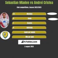 Sebastian Mladen vs Andrei Cristea h2h player stats