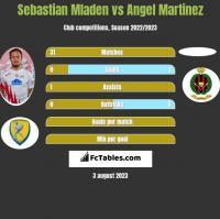 Sebastian Mladen vs Angel Martinez h2h player stats