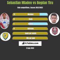 Sebastian Mladen vs Bogdan Tiru h2h player stats