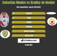Sebastian Mladen vs Bradley de Nooijer h2h player stats