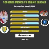 Sebastian Mladen vs Damien Dussaut h2h player stats