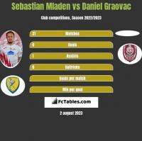 Sebastian Mladen vs Daniel Graovac h2h player stats