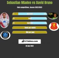 Sebastian Mladen vs David Bruno h2h player stats