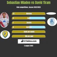 Sebastian Mladen vs David Tiram h2h player stats