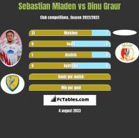 Sebastian Mladen vs Dinu Graur h2h player stats