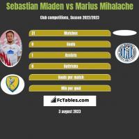 Sebastian Mladen vs Marius Mihalache h2h player stats