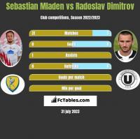 Sebastian Mladen vs Radoslav Dimitrov h2h player stats