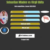 Sebastian Mladen vs Virgil Ghita h2h player stats