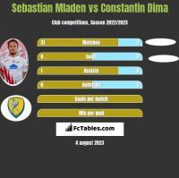 Sebastian Mladen vs Constantin Dima h2h player stats