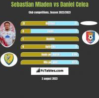 Sebastian Mladen vs Daniel Celea h2h player stats