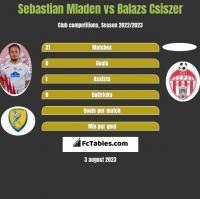 Sebastian Mladen vs Balazs Csiszer h2h player stats