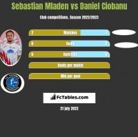 Sebastian Mladen vs Daniel Ciobanu h2h player stats