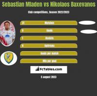 Sebastian Mladen vs Nikolaos Baxevanos h2h player stats