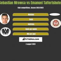Sebastian Mrowca vs Emanuel Taffertshofer h2h player stats