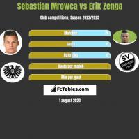 Sebastian Mrowca vs Erik Zenga h2h player stats