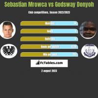 Sebastian Mrowca vs Godsway Donyoh h2h player stats