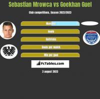 Sebastian Mrowca vs Goekhan Guel h2h player stats