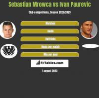 Sebastian Mrowca vs Ivan Paurevic h2h player stats