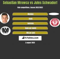 Sebastian Mrowca vs Jules Schwadorf h2h player stats