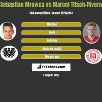 Sebastian Mrowca vs Marcel Titsch-Rivero h2h player stats
