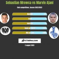 Sebastian Mrowca vs Marvin Ajani h2h player stats